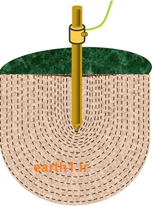 electrodes-fig-1